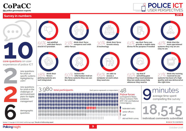 Survey in numbers - CoPaCC Police ICT: User Perspectives