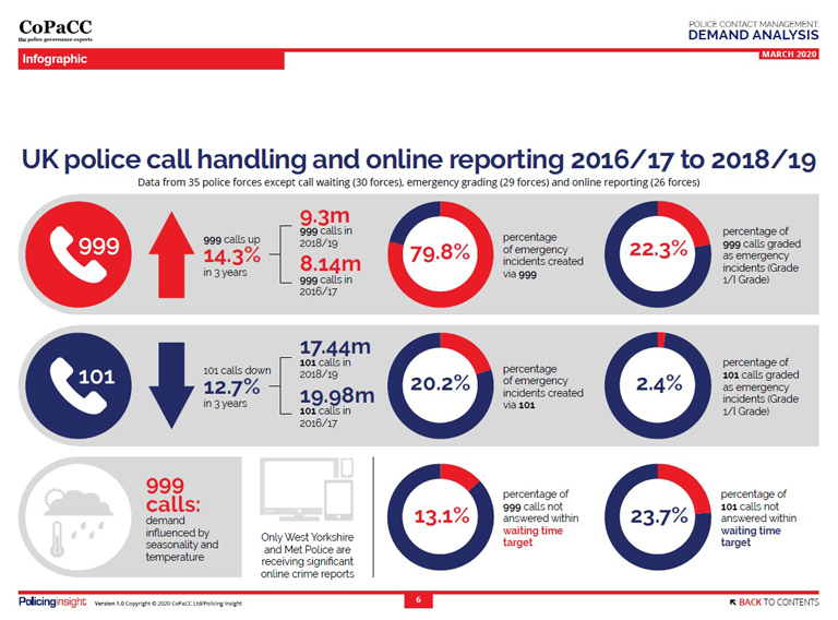 Infographic - CoPaCC Police Contact Management: Demand Analysis Report